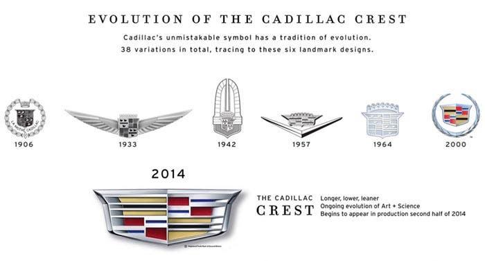 Distintos logos de Cadillac a lo largo de la historia