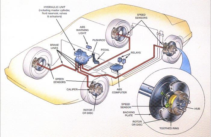 Diagrama de un sistema de frenos con ABS