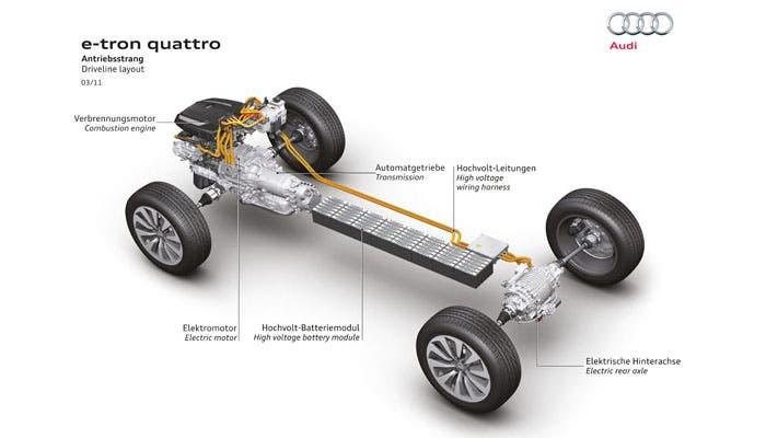 Tracción e-tron quattro