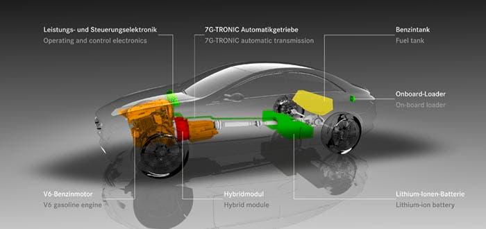 Sistema de propulsión híbrido de Mercedes