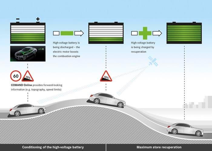 Nuevo sistema híbrido inteligente de Mercedes