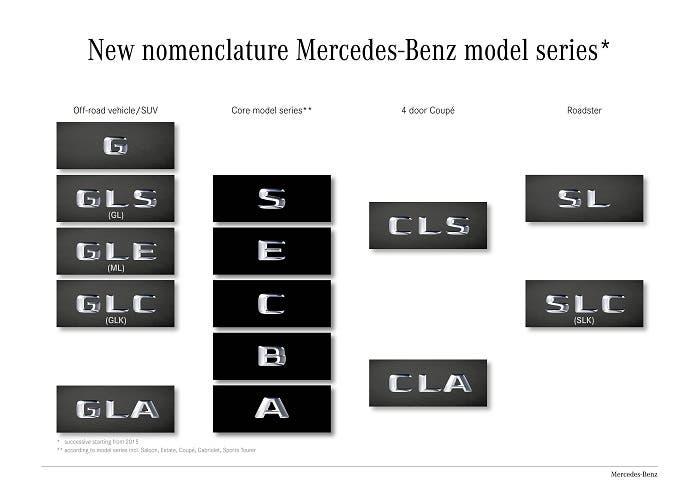 Nuevas nomenclaturas para Mercedes