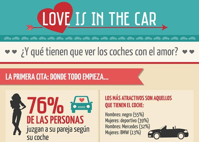 Infografía de Love is in the car