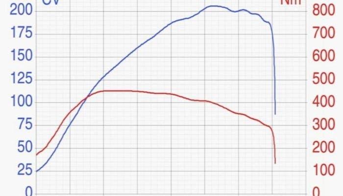 Gráfico de potencia