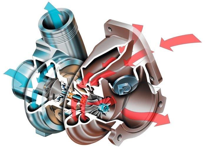 Esquema de funcionamiento del turbo