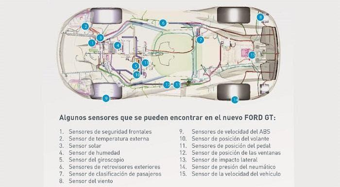 Información del Ford GT