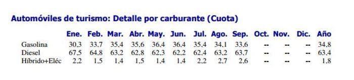 Mercado en España