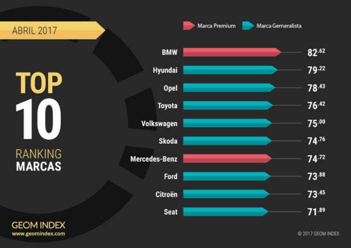 ranking-GEOM-marcas