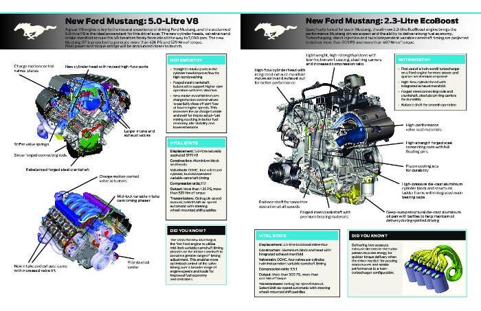Características de los motores 2.3 y V8