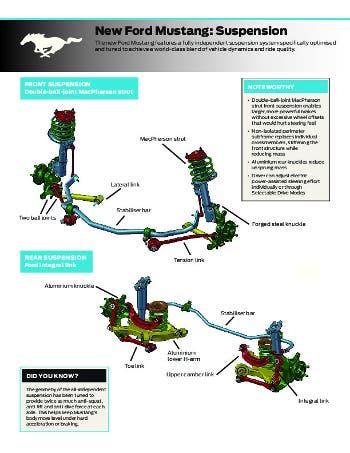 Esquema suspensiones nuevo Ford Mustang